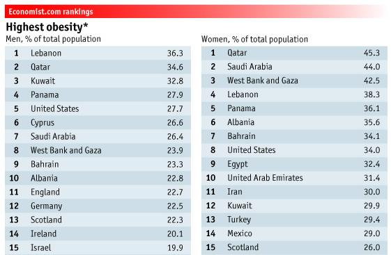 Israeli–Palestinian conflict: - Page 2 Obesity