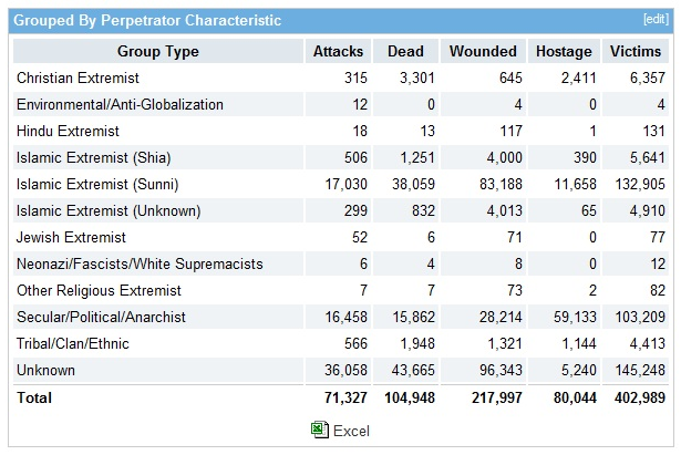 National Counterterrorism Center Used To Track Terrorism Worldwide Here Is A View Of Their Stats For 2001 To 2010 From Their Worldwide Incidents Tracking