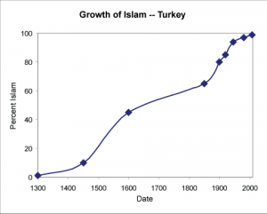 Turkey Was Only 10 Percent Muslim At The Fall Of Constantinople In 1453 Now Turkey Is 100 Percent Muslim The Christian And Greek Civilization Of Anatolia