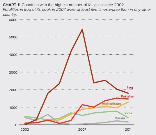 Terror Deaths Per Year Deaths Per Year From Terrorist
